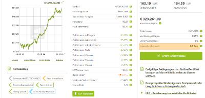 Liquidationskennzahl auf der wikifolio-Detailansicht