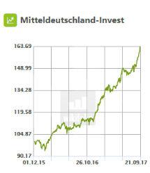 Mitteldeutschland-Invest