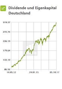 Dividende und Eigenkapital Deutschland