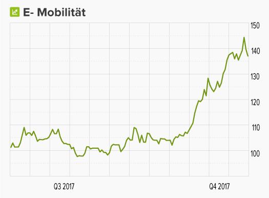 Chart von wikifolio E-Mobilität