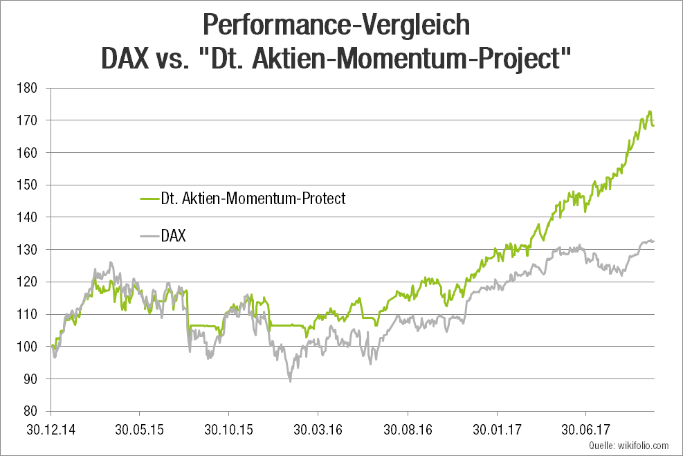 dax-vs-gfa-wikifolio-performance