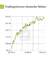 Tradingchancen Deutsche Aktien