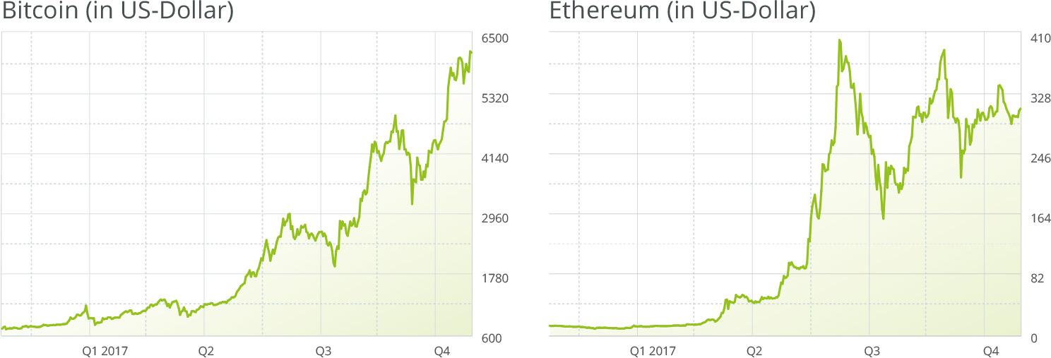 bitcoin-ethereum-preis-chart
