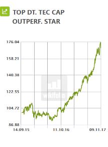 TOP DT. TEC CAP OUTPERF. STAR