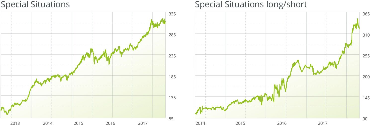 special-situations-wikifolio-scheid