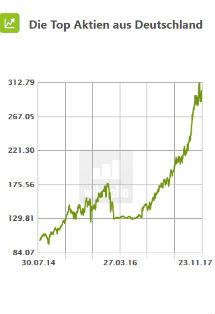 Die Top Aktien aus Deutschland