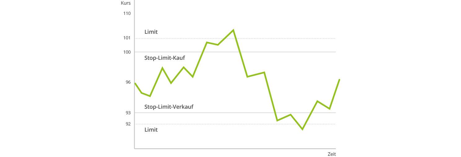 Stop-Limit-Orders einfach erklärt