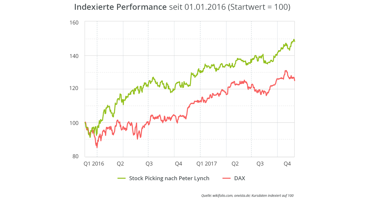 stock-picking-nach-peter-lynch-vs-dax-outperformance
