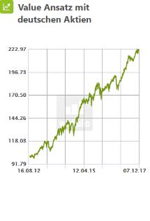 Value Ansatz mit deutschen Aktien