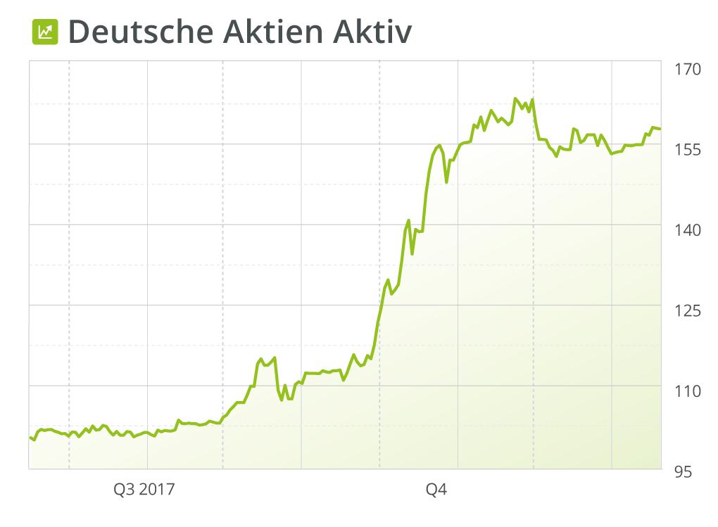 """Chart """"Deutsche Aktien Aktiv"""""""