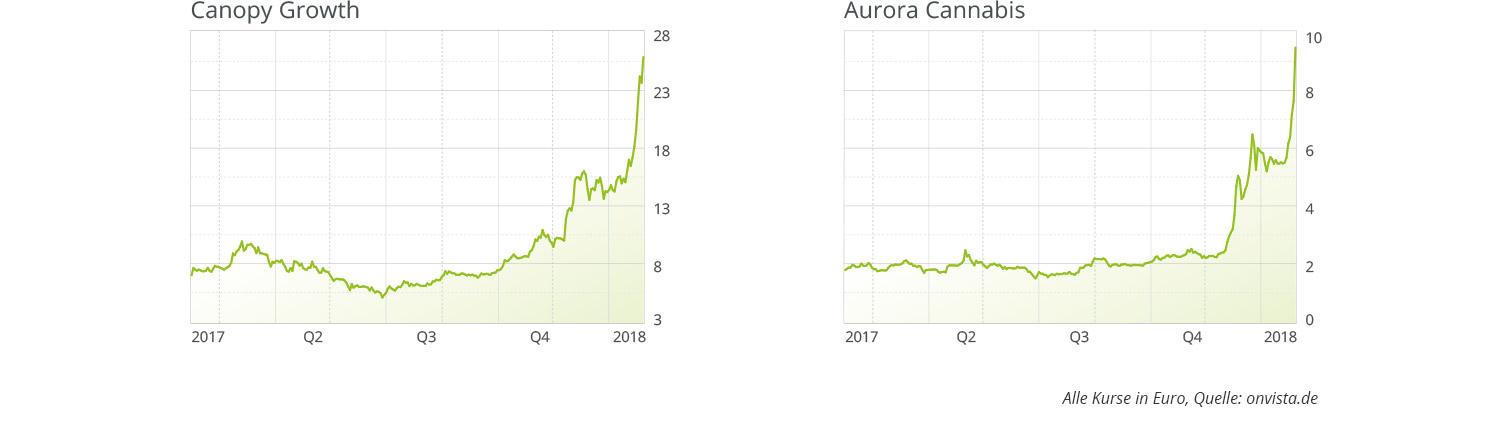 canopy-growth-und-aurora-cannabis-aktien