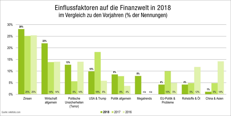Einflussfaktoren auf die Finanzwelt in 2018 laut den Tradern auf wikifolio.com