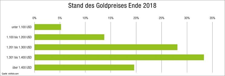 goldpreis-prognose-2018