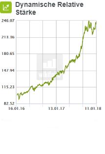 für-2018-geht mehr-wikifolio-trader-mit-dynamische-relative-stärke