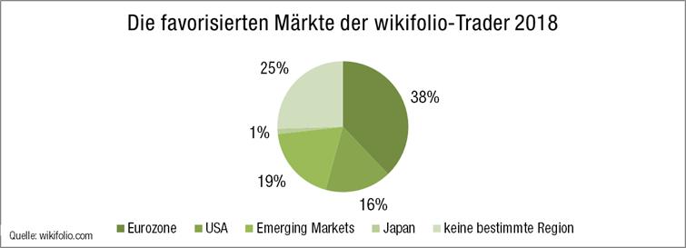 top-aktienmärkte-nach-regionen-ausblick