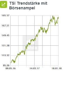 tsi-trendstärke-mit-börsenampel