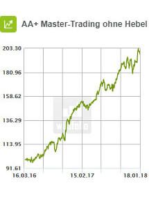 AA+ Master-Trading ohne Hebel