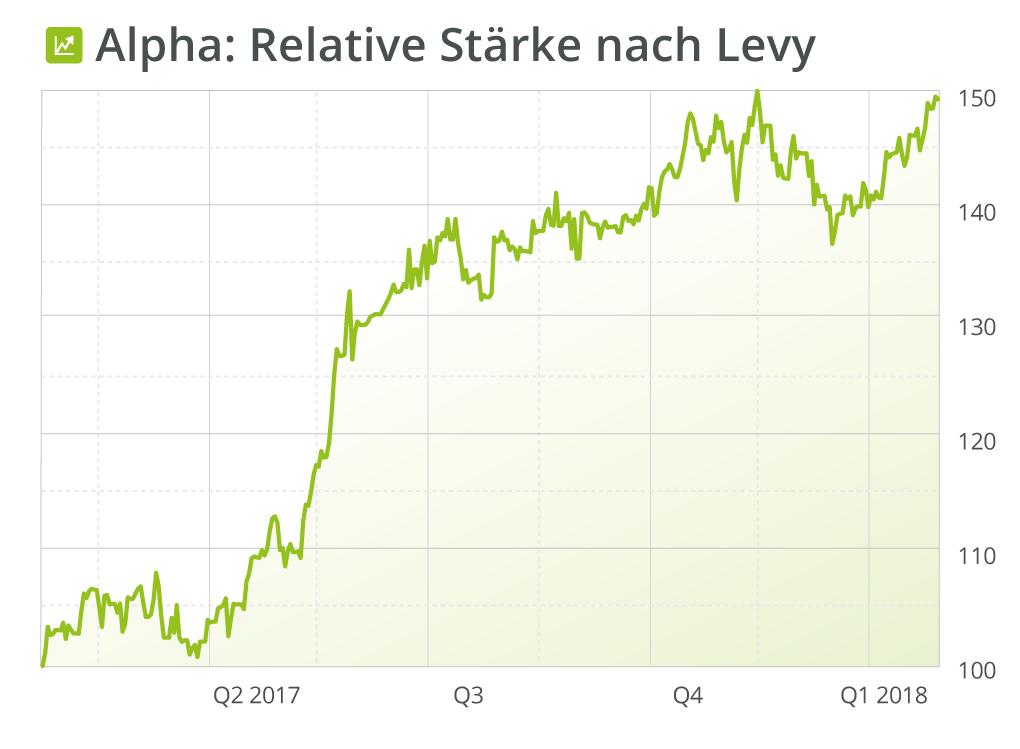 Chart Alpha Relative Stärke nach Levy