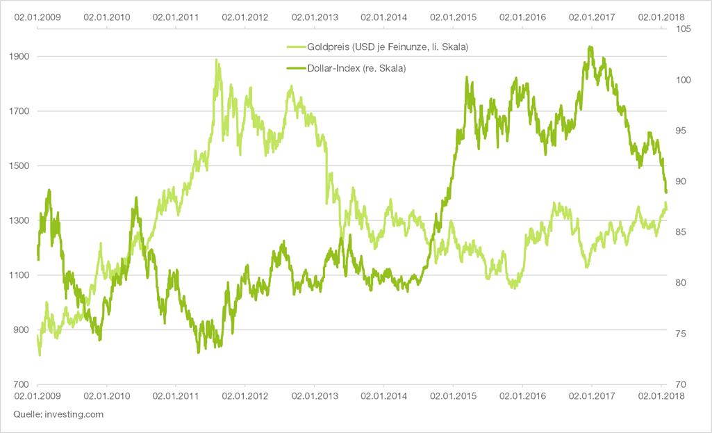 goldpreis-dollar-index