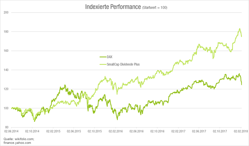 smallcapdividendeplus-vs-dax