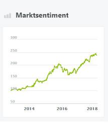 Marktsentiment
