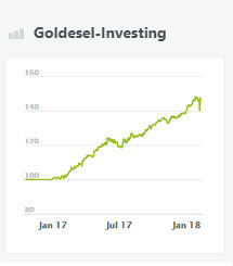 wikifolio-goldesel-investing