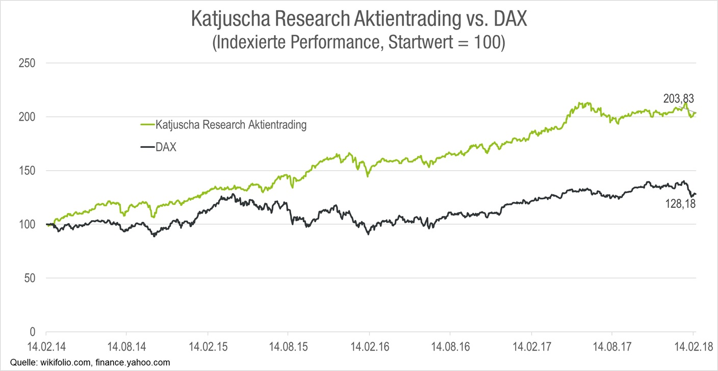 katjuscha-research-aktientrading-und-dax-performance