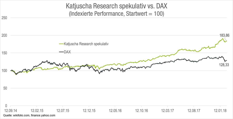 katjuscha-research-spekulativ-und-dax-performance-vergleich