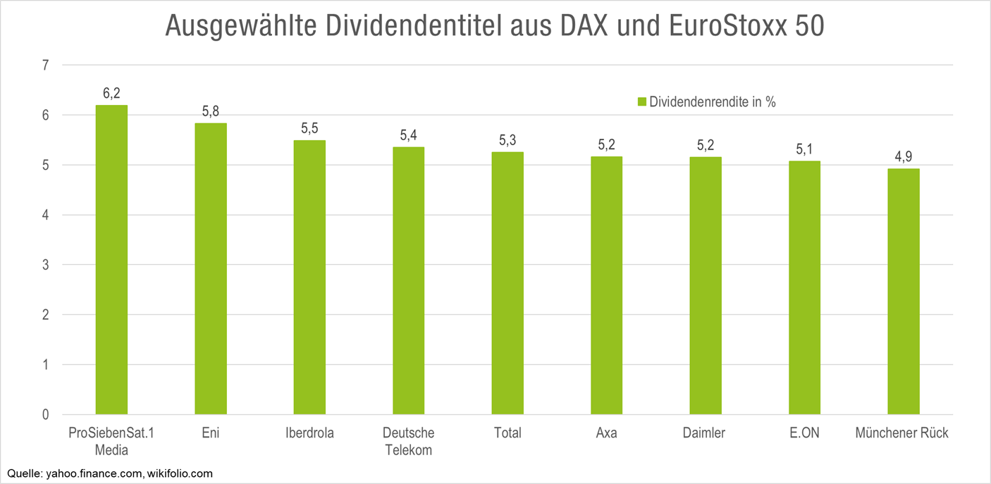 top-dividenden-aktien-dax-eurostoxx50