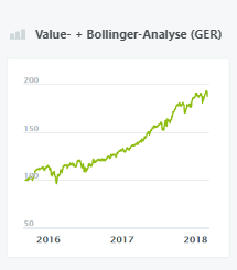 Value- + Bollinger-Analyse (GER)