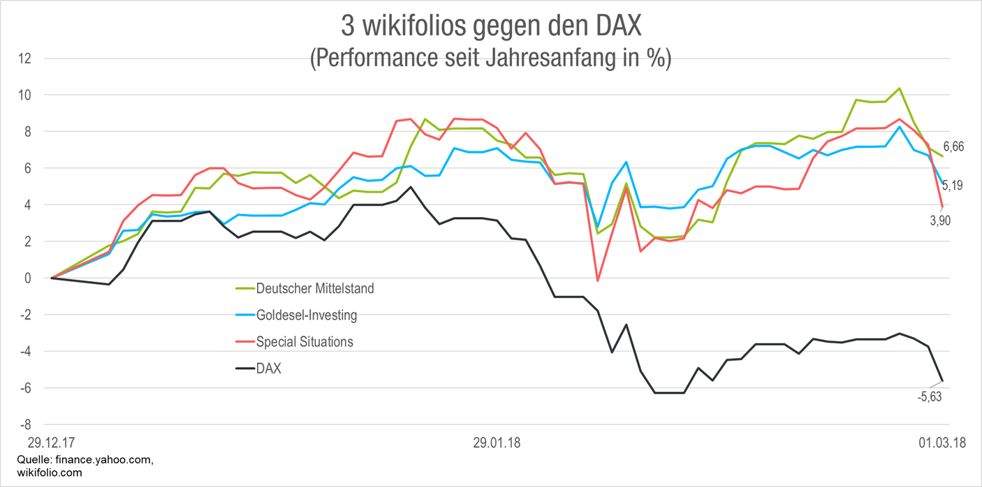 deutscher-mittelstand-goldesel-special-situations-vs-dax