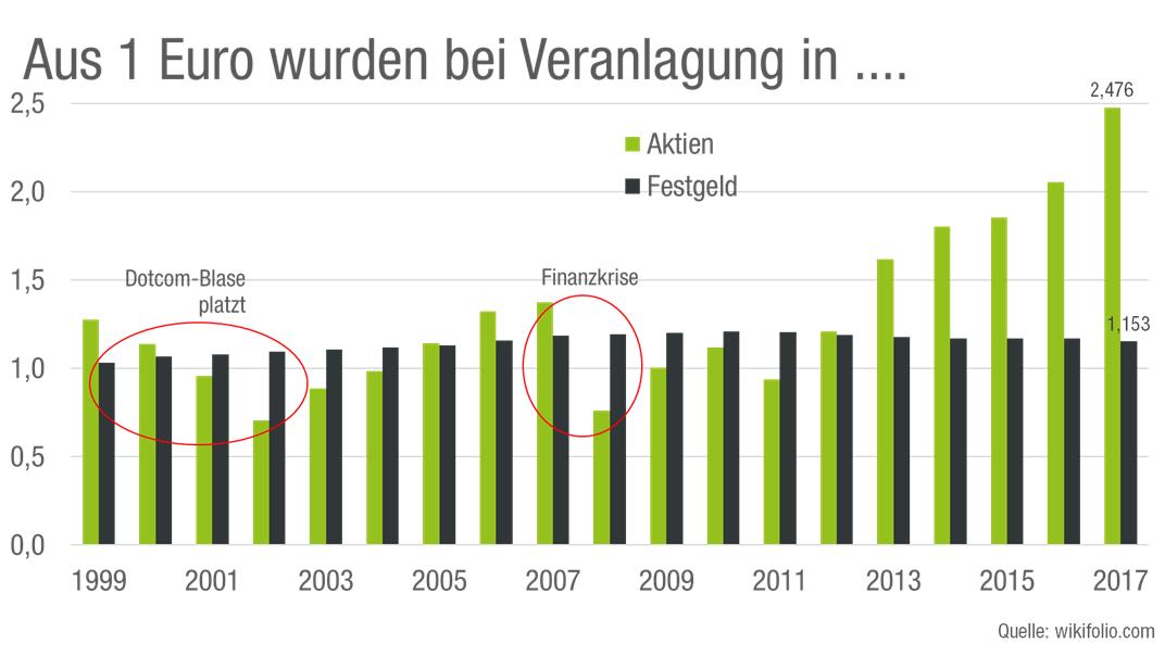 was-aus-1-euro-wurden-bei veranlagung-in-aktien-festgeld