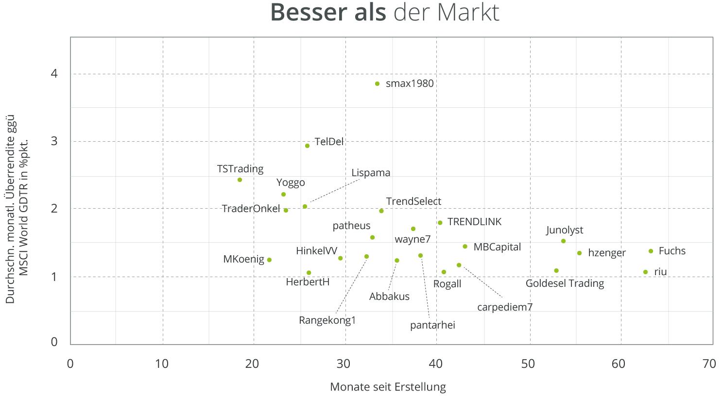 wikifolio-outperformance-aktienmarkt-rendite