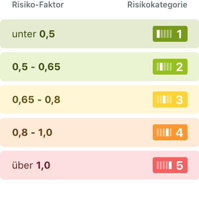 Risikokategorien auf wikifolio.com