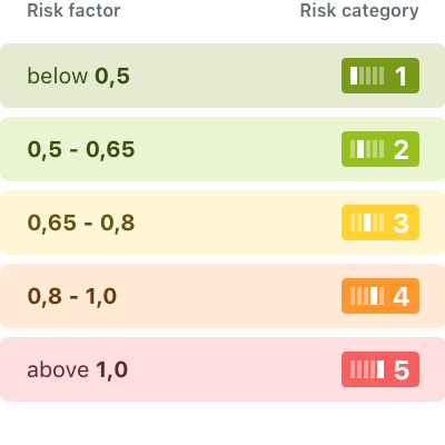 Risk categories on wikifolio.com