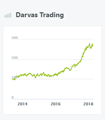 Darvas Trading