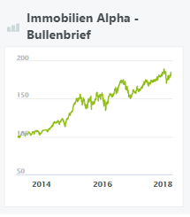 immobilien-alpha-bullenbrief-wikifolio