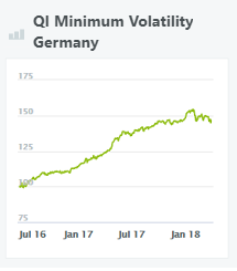 QI-minimum-volatility-germany