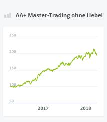 Chart AA+ Master-Trading ohne Hebel