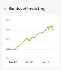 Chart Goldesel-Investing