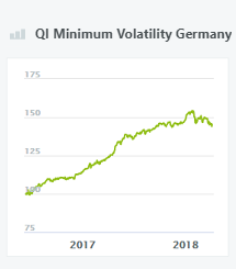 QI Minimum Volatility Germany