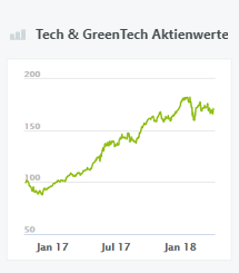 Tech & GreenTech Aktienwerte