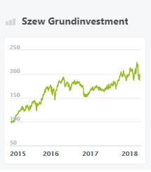 szew-grundinvestment-wikifolio