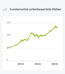 Fundamental unterbewertete Aktien