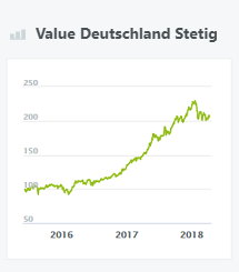Value Deutschland Stetig