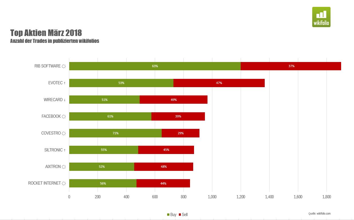 Chart meistgehandelte Aktien im März 2018