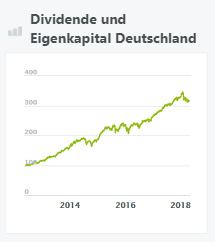 dividende-und-eigenkapital-deutschland
