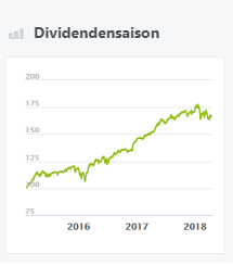 dividendensaison