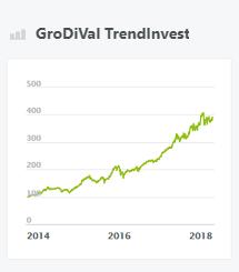 GroDiVal TrendInvest