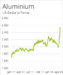 aluminium-preis-rallye